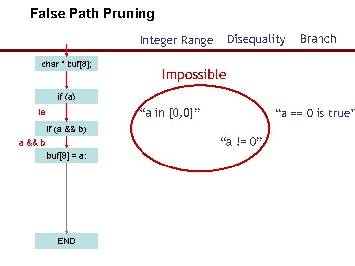 """False Path Pruning Disequality Integer Range char * buf[8]; Branch Impossible if (a) """"a"""