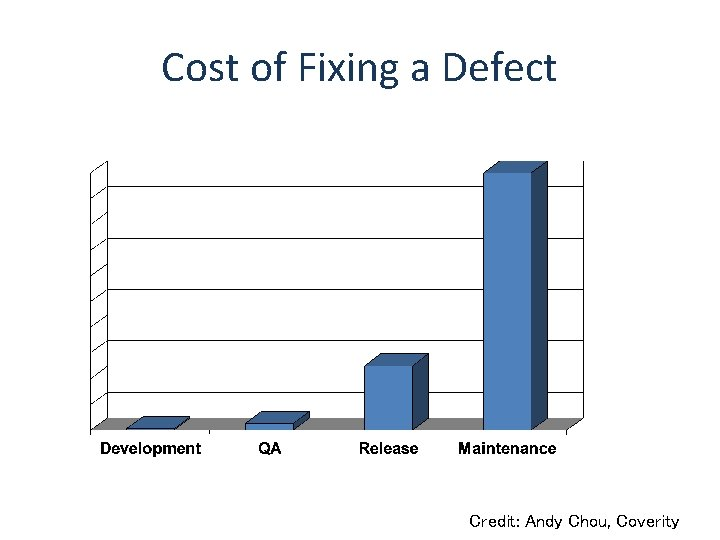 Cost of Fixing a Defect Credit: Andy Chou, Coverity
