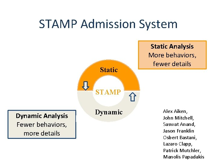 STAMP Admission System Static Analysis More behaviors, fewer details STAMP Dynamic Analysis Fewer behaviors,