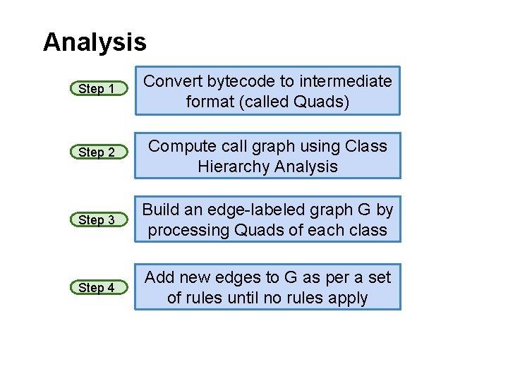 Analysis Step 1 Convert bytecode to intermediate format (called Quads) Step 2 Compute call