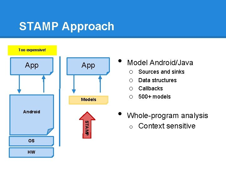 STAMP Approach Too expensive! App • Models Android STAMP OS HW • Model Android/Java