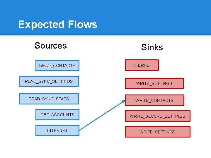Expected Flows Sources READ_CONTACTS READ_SYNC_SETTINGS READ_SYNC_STATS Sinks INTERNET WRITE_SETTINGS WRITE_CONTACTS GET_ACCOUNTS WRITE_SECURE_SETTINGS INTERNET WRITE_SETTINGS