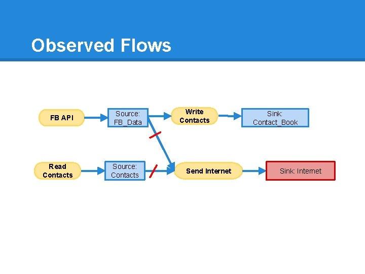 Observed Flows FB API Read Contacts Source: FB_Data Source: Contacts Write Contacts Send Internet