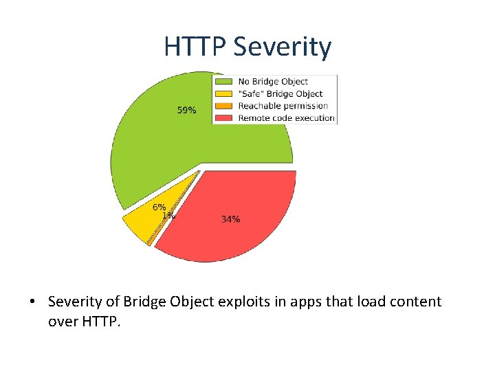 HTTP Severity • Severity of Bridge Object exploits in apps that load content over