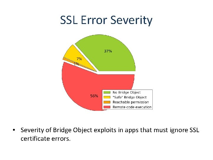 SSL Error Severity • Severity of Bridge Object exploits in apps that must ignore