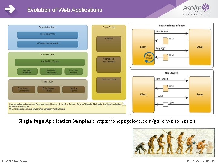 Evolution of Web Applications Single Page Application Samples : https: //onepagelove. com/gallery/application © 1996