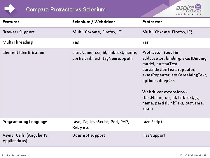 Compare Protractor vs Selenium Features Selenium / Webdriver Protractor Browser Support Multi (Chrome, Firefox,