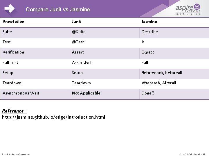 Compare Junit vs Jasmine Annotation Junit Jasmine Suite @Suite Describe Test @Test it Verification