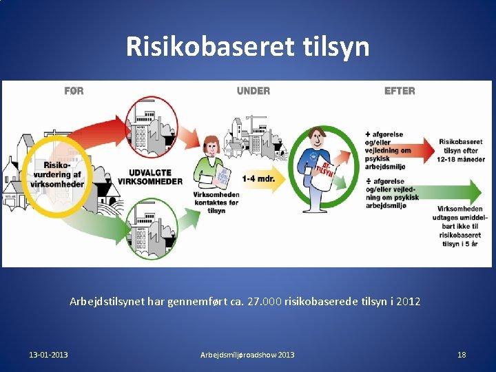 Risikobaseret tilsyn Arbejdstilsynet har gennemført ca. 27. 000 risikobaserede tilsyn i 2012 13 -01
