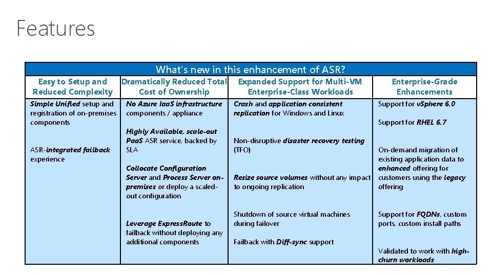 Features What's new in this enhancement of ASR? Easy to Setup and Reduced Complexity