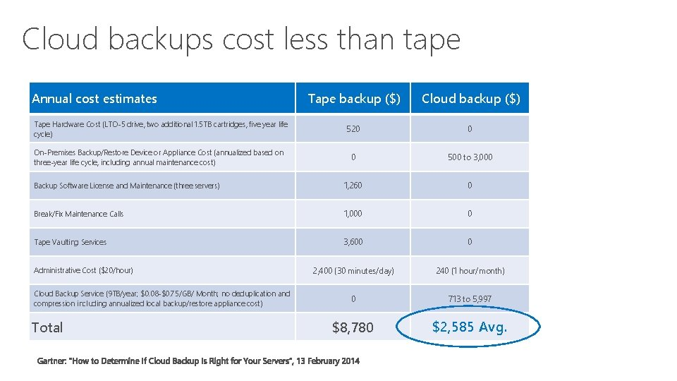 Cloud backups cost less than tape Annual cost estimates Tape backup ($) Cloud backup