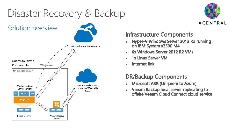 Disaster Recovery & Backup Solution overview