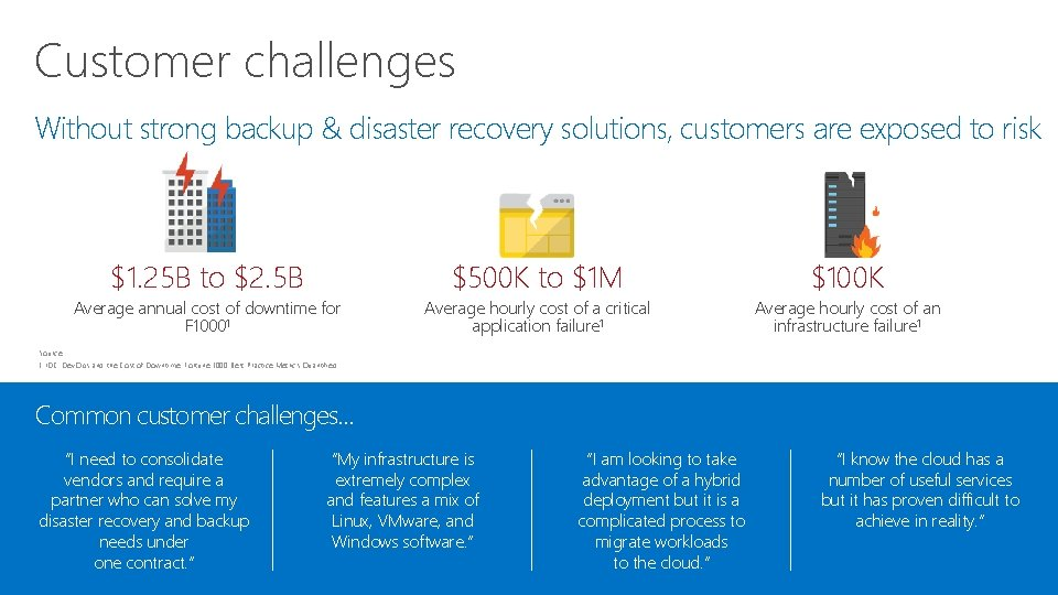 Customer challenges Without strong backup & disaster recovery solutions, customers are exposed to risk