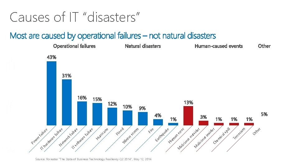 """Source: Forrester """"The State of Business Technology Resiliency Q 2 2014"""", May 12, 2014"""