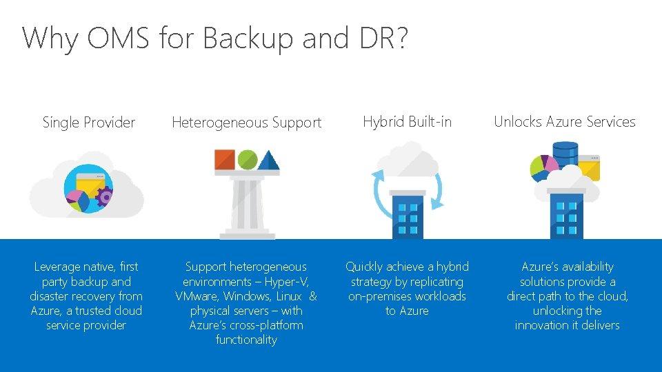 Why OMS for Backup and DR? Single Provider Heterogeneous Support Hybrid Built-in Unlocks Azure