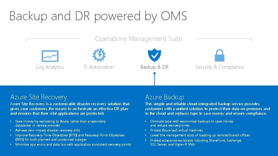 Backup and DR powered by OMS Operations Management Suite Log Analytics IT Automation Azure