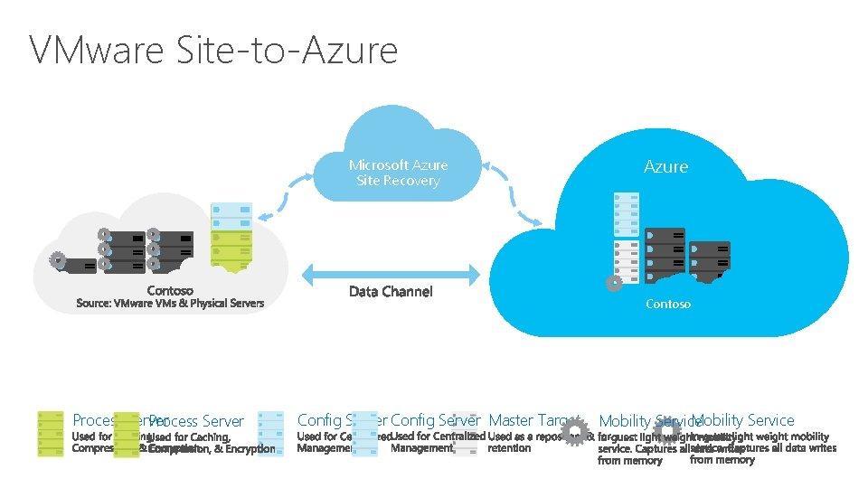 VMware Site-to-Azure Microsoft Azure Site Recovery Azure Contoso Process Server Config Server Master Target