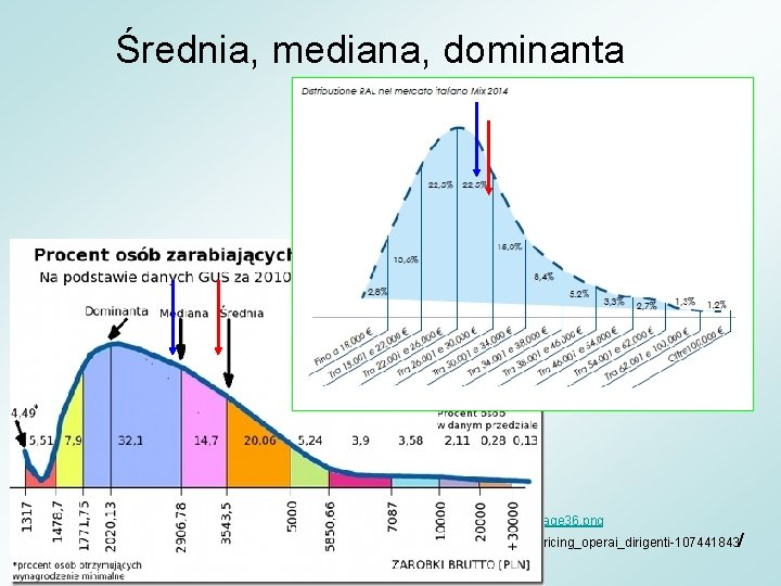 Średnia, mediana, dominanta http: //faktyliczby. stronazen. pl/wordpress/wp-content/uploads/2015/04/image 36. png http: //www. repubblica. it/economia/2015/02/16/news/stipendi_salari_jobpricing_operai_dirigenti-107441843/
