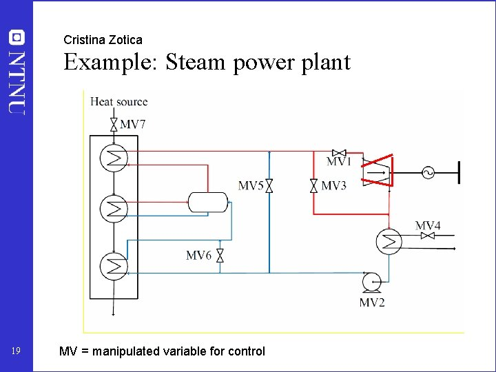 Cristina Zotica Example: Steam power plant 19 MV = manipulated variable for control