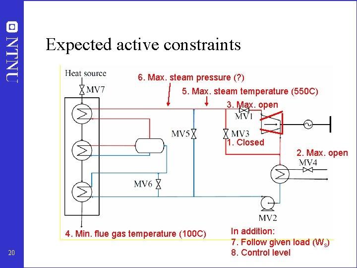 Expected active constraints 6. Max. steam pressure (? ) 5. Max. steam temperature (550