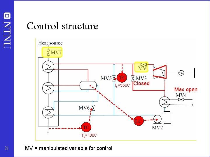 Control structure TC Ts=550 C Closed Max open LC TC Ts=100 C 21 MV