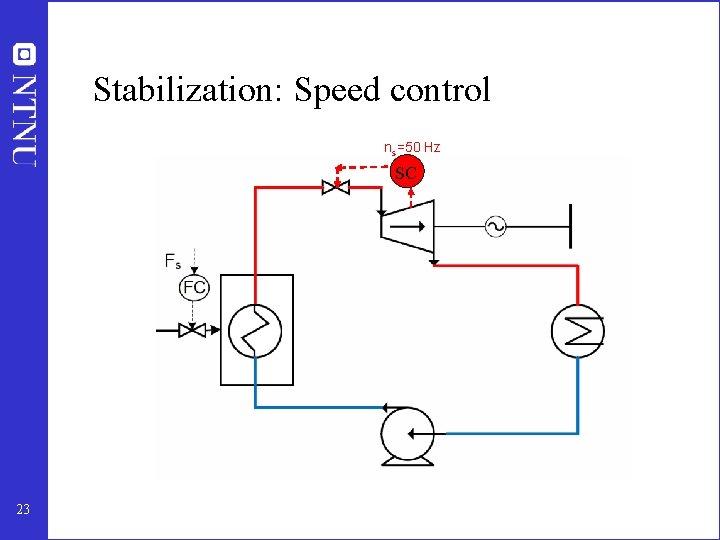 Stabilization: Speed control ns=50 Hz SC 23
