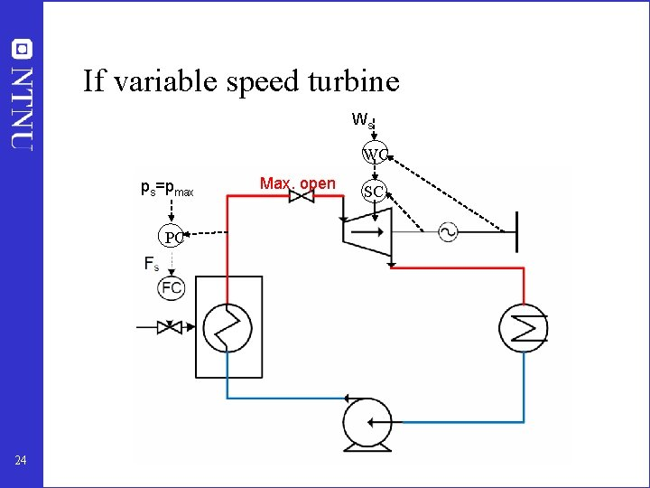 If variable speed turbine Ws WC ps=pmax Max. open SC PC 24
