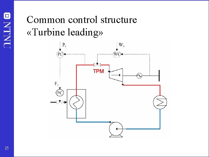 Common control structure «Turbine leading» TPM 25