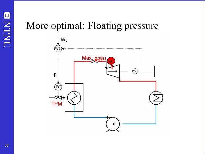 More optimal: Floating pressure Max. open SC TPM 26