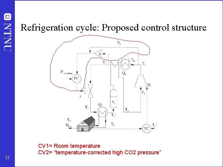 "Refrigeration cycle: Proposed control structure 33 CV 1= Room temperature CV 2= ""temperature-corrected high"