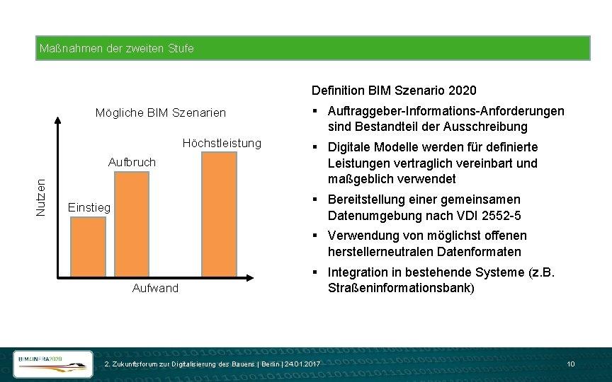Maßnahmen der zweiten Stufe Definition BIM Szenario 2020 Mögliche BIM Szenarien Höchstleistung Nutzen Aufbruch