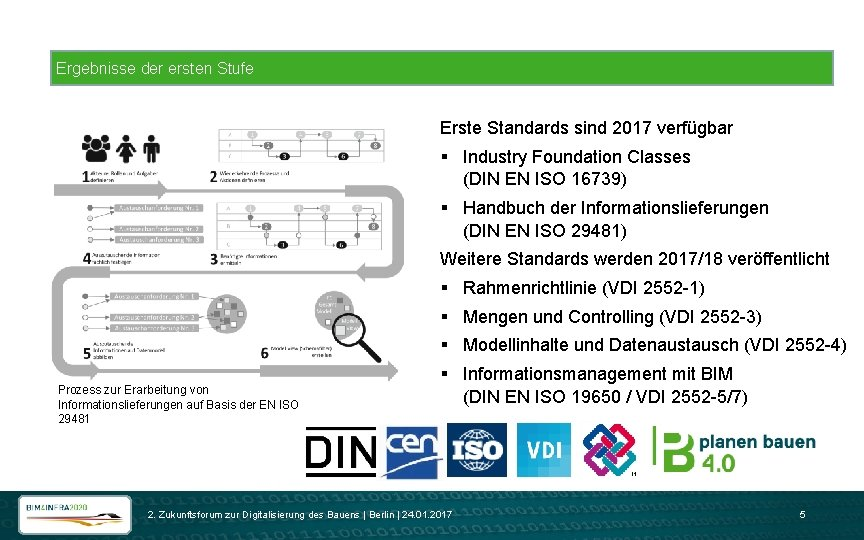 Ergebnisse der ersten Stufe Erste Standards sind 2017 verfügbar § Industry Foundation Classes (DIN