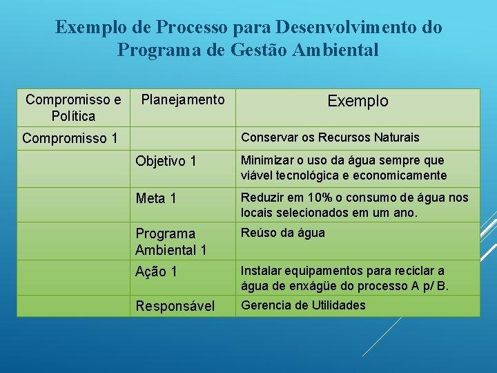 Exemplo de Processo para Desenvolvimento do Programa de Gestão Ambiental Compromisso e Política Planejamento