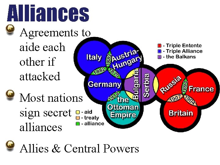 Alliances Agreements to aide each other if attacked Most nations sign secret alliances Allies