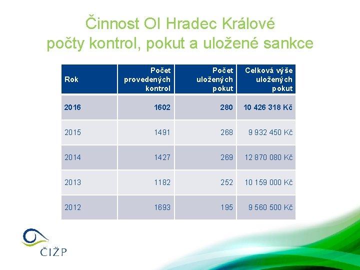 Činnost OI Hradec Králové počty kontrol, pokut a uložené sankce Počet provedených kontrol Počet