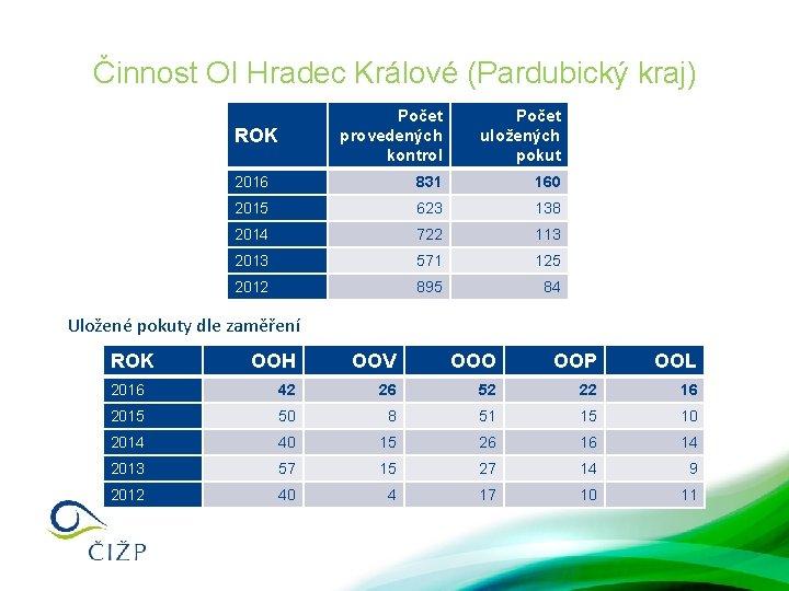 Činnost OI Hradec Králové (Pardubický kraj) Počet provedených kontrol Počet uložených pokut 2016 831