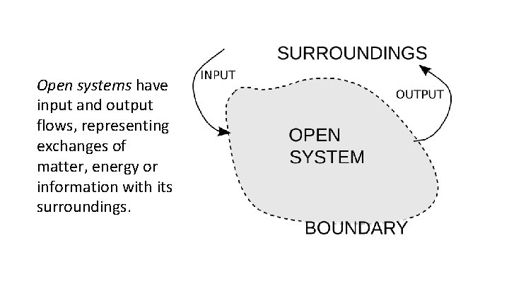 Open systems have input and output flows, representing exchanges of matter, energy or information