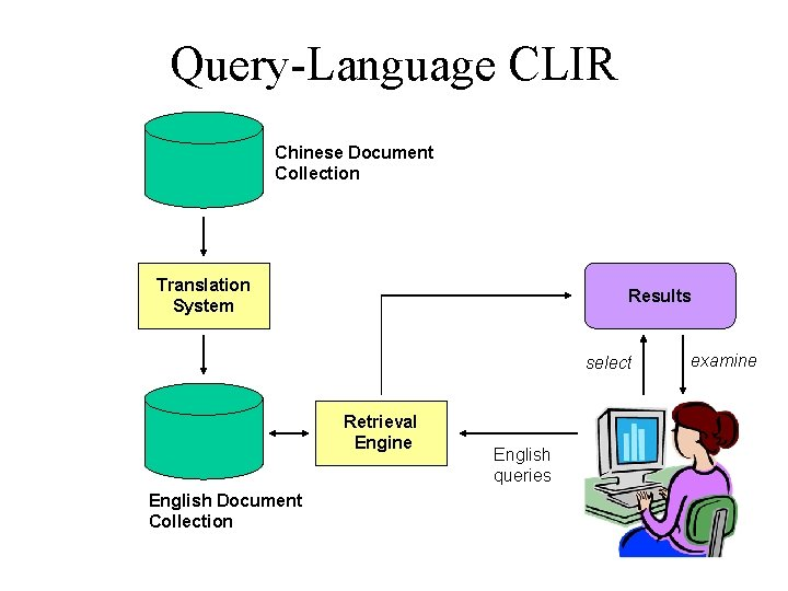 Query-Language CLIR Chinese Document Collection Translation System Results select Retrieval Engine English Document Collection