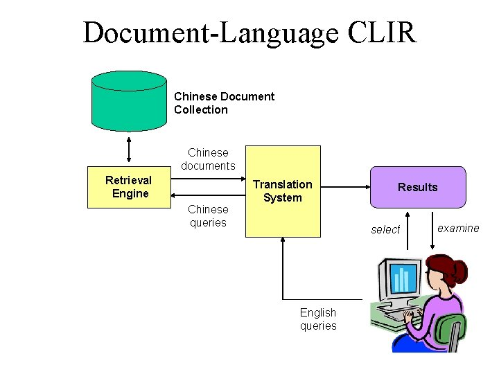 Document-Language CLIR Chinese Document Collection Chinese documents Retrieval Engine Chinese queries Translation System Results