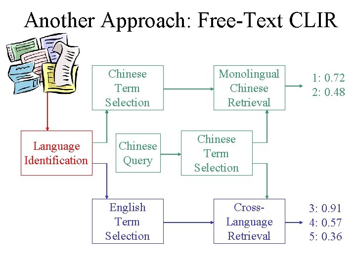 Another Approach: Free-Text CLIR Chinese Term Selection Language Identification Chinese Query English Term Selection