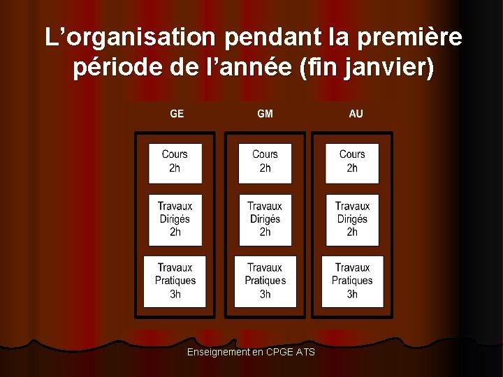 L'organisation pendant la première période de l'année (fin janvier) Enseignement en CPGE ATS