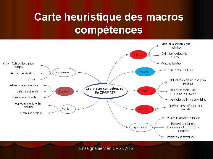 Carte heuristique des macros compétences Enseignement en CPGE ATS