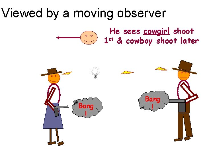 Viewed by a moving observer He sees cowgirl shoot 1 st & cowboy shoot