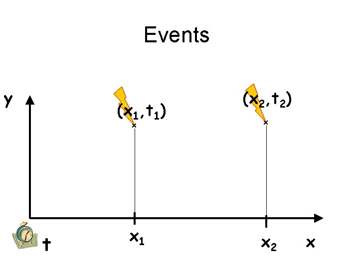 Events y (x 1, t 1) x t x 1 (x 2, t 2)