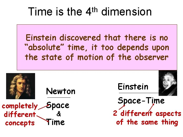 """Time is the 4 th dimension Einstein discovered that there is no """"absolute"""" time,"""
