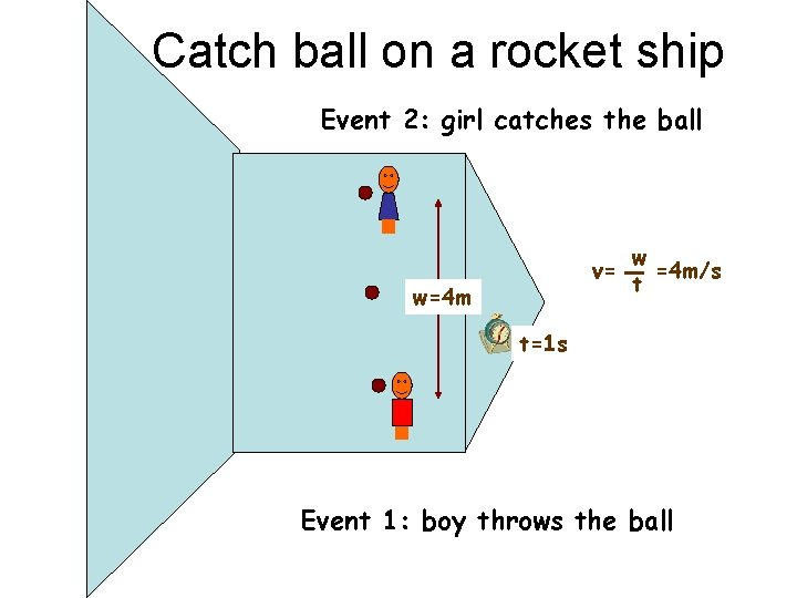 Catch ball on a rocket ship Event 2: girl catches the ball v= w=4