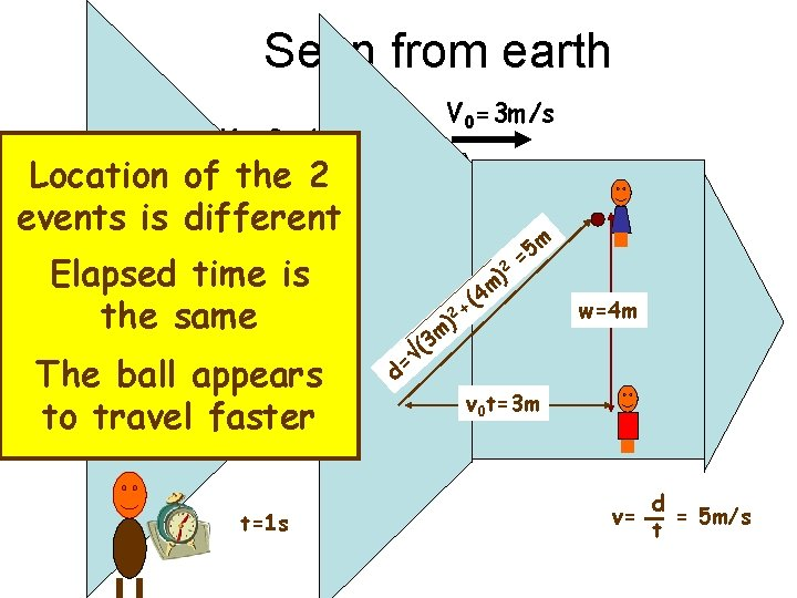 Seen from earth V 0=3 m/s Location of the 2 events is different Elapsed