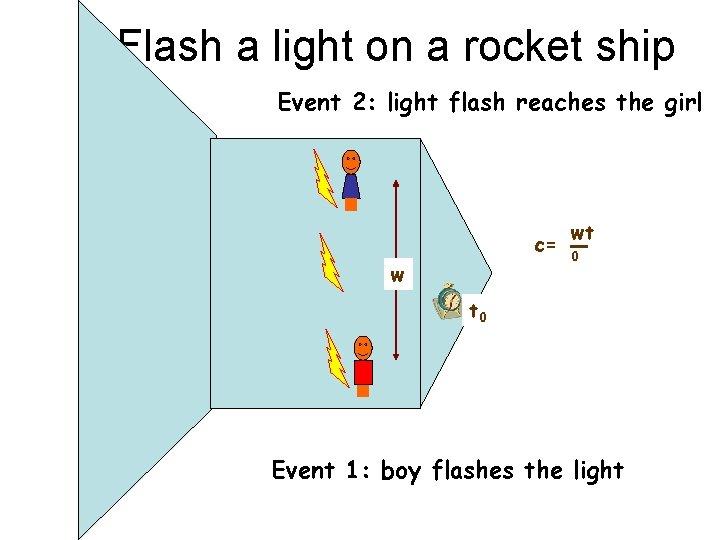 Flash a light on a rocket ship Event 2: light flash reaches the girl