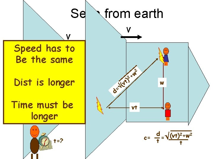 Seen from earth V V Speed has to Be the same 2 Dist is