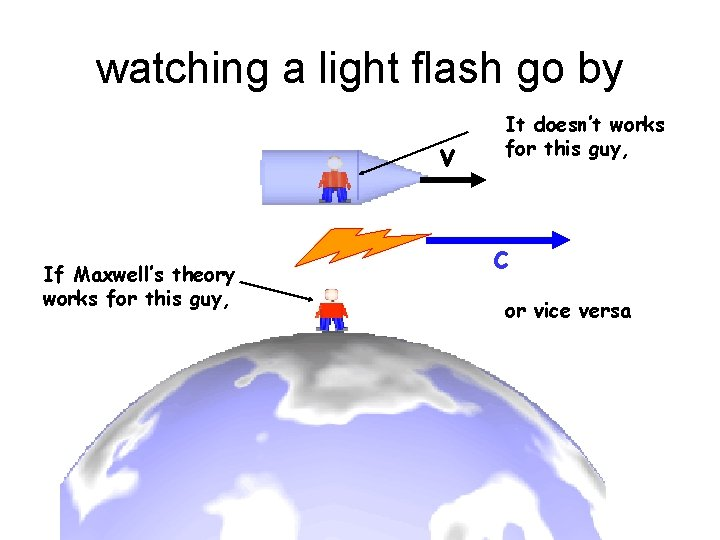 watching a light flash go by v If Maxwell's theory works for this guy,